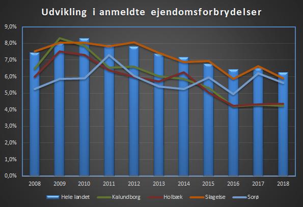 Ejendomsforbrydelser i Kalundborg