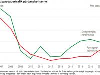 Havnetrafik, graf: DST