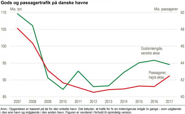 Kalundborg havn står for 12 % af den samlede godsomsætning i Danmark