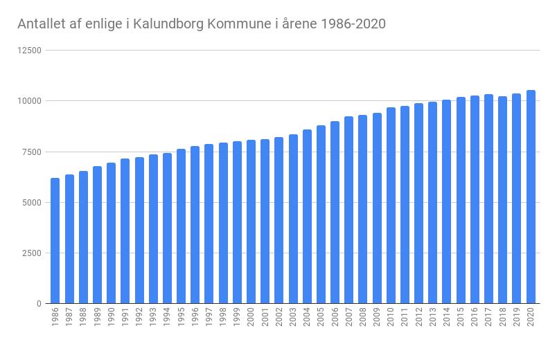 Flere enlige end nogensinde i Kalundborg Kommune